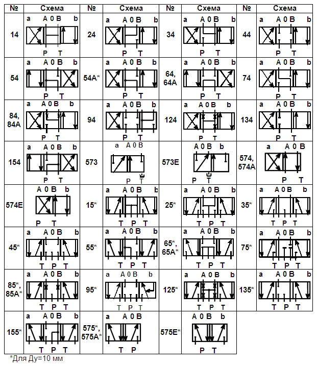 Схемы распределения потока