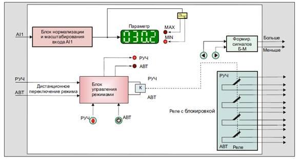 Функциональная схема блока БРУ-5.